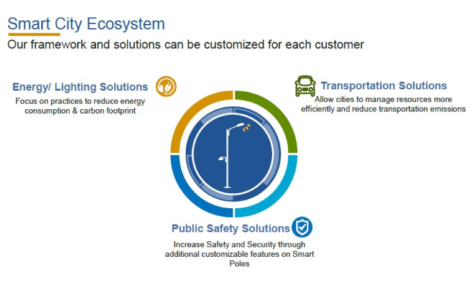 smart city ecosystem graphic