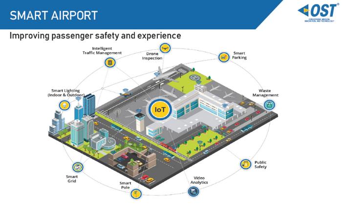 OST | Smart Infrastructure